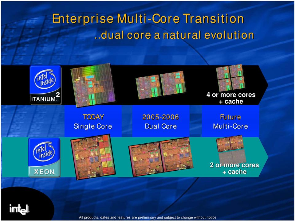 Future Multi-Core 2 or more cores + cache All products, dates