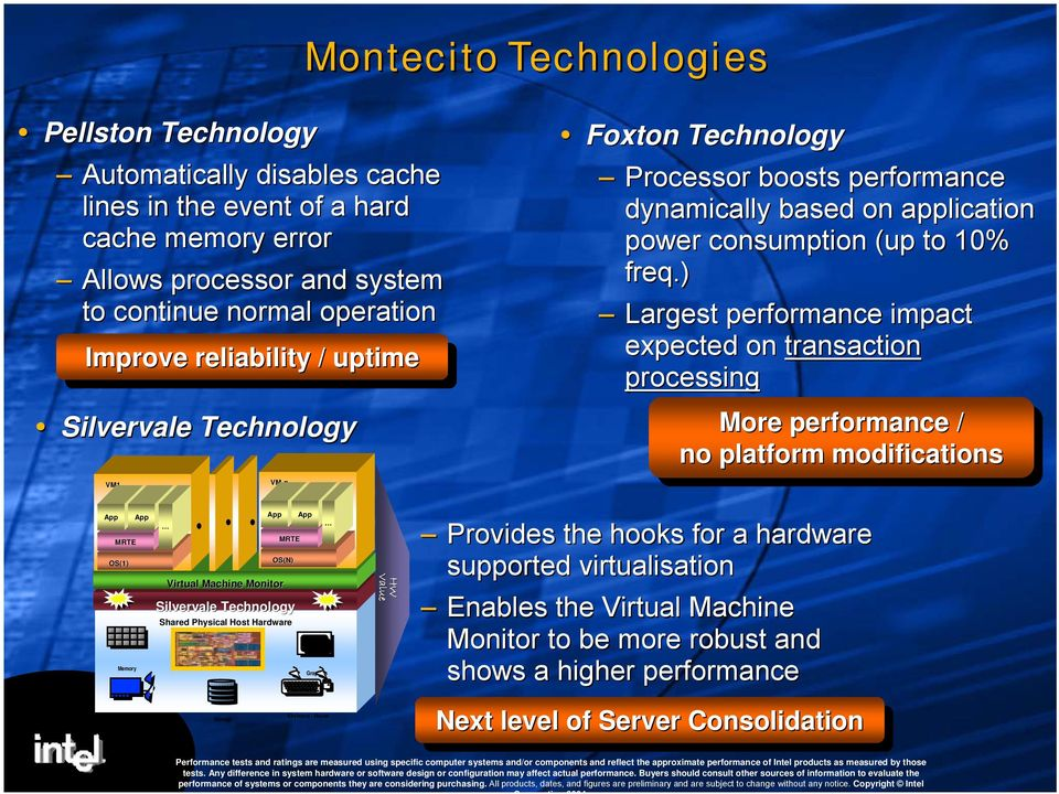 ) Largest performance impact expected on transaction processing More More performance / / no no platform modifications App MRTE OS(1) Memory Network App Virtual Machine Monitor Silvervale Technology