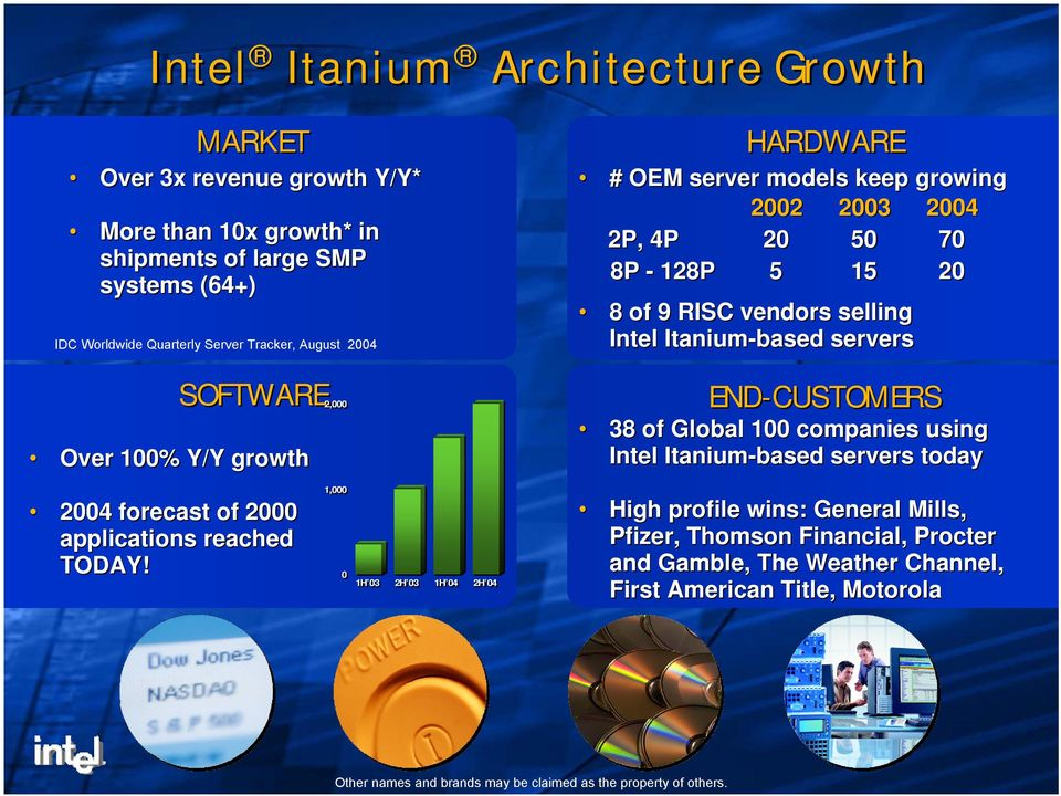 servers END-CUSTOMERS 38 of Global 100 companies using Intel Itanium-based servers today 1,000 2004 forecast of 2000 applications reached TODAY!