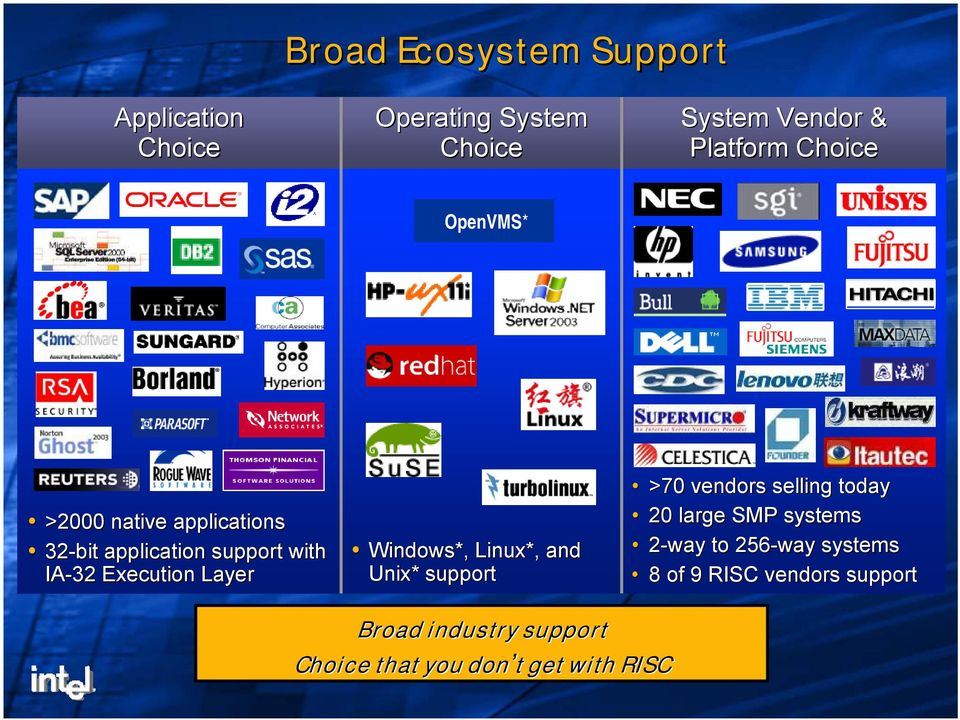 Windows*, Linux*, and Unix* support >70 vendors selling today 20 large SMP systems 2-way to