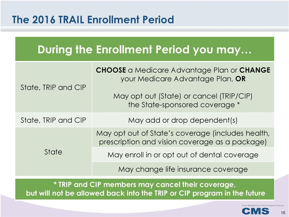 opt out of State s coverage (includes health, prescription and vision coverage as a package) May enroll in or opt out of dental coverage May change
