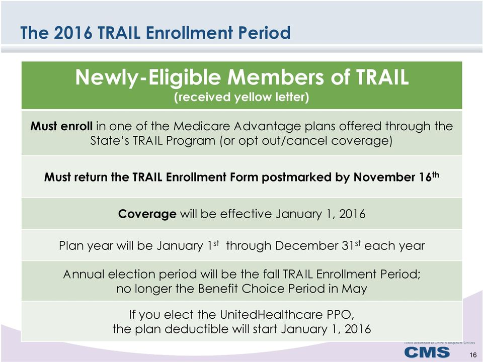 Coverage will be effective January 1, 2016 Plan year will be January 1 st through December 31 st each year Annual election period will be the