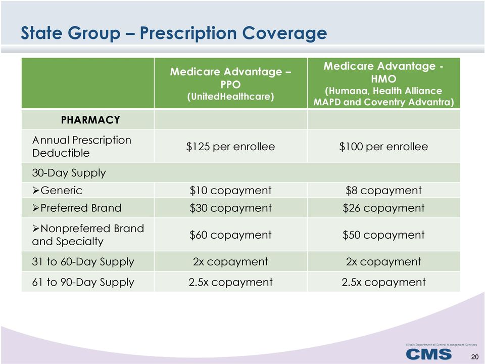 Supply Generic $10 copayment $8 copayment Preferred Brand $30 copayment $26 copayment Nonpreferred Brand and Specialty