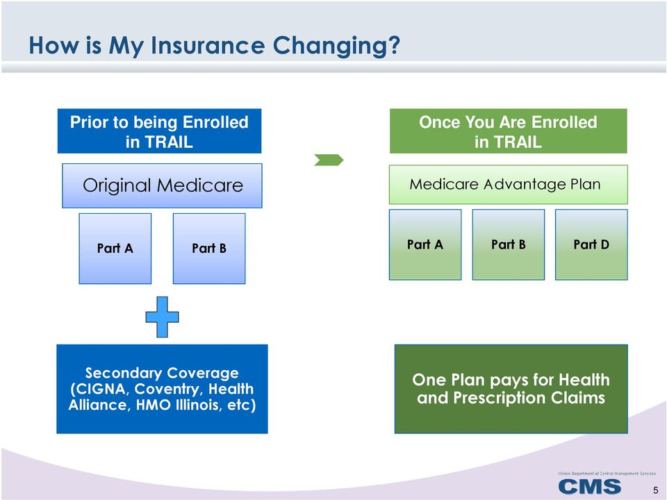 in TRAIL Medicare Advantage Plan Part A Part B Part A Part B Part D