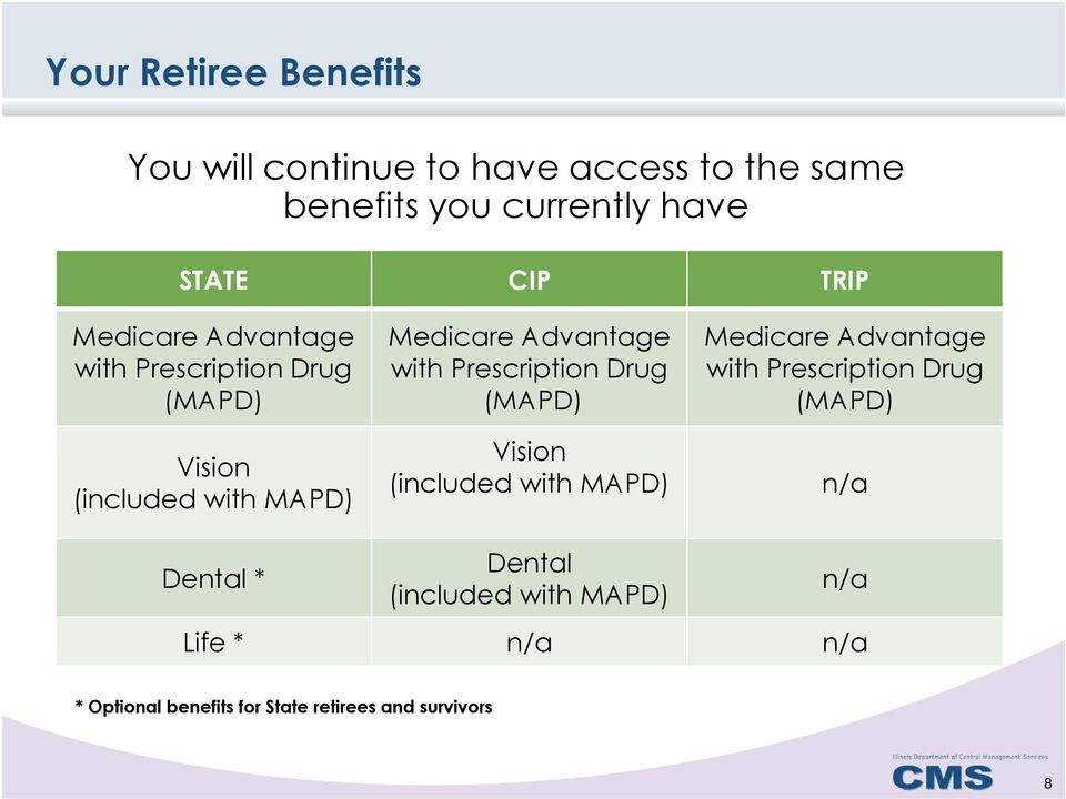 Drug with Prescription Drug (MAPD) (MAPD) (MAPD) Vision (included with MAPD) Vision (included with MAPD)