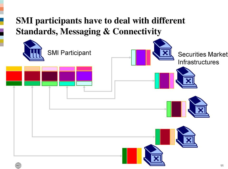 Messaging & Connectivity SMI