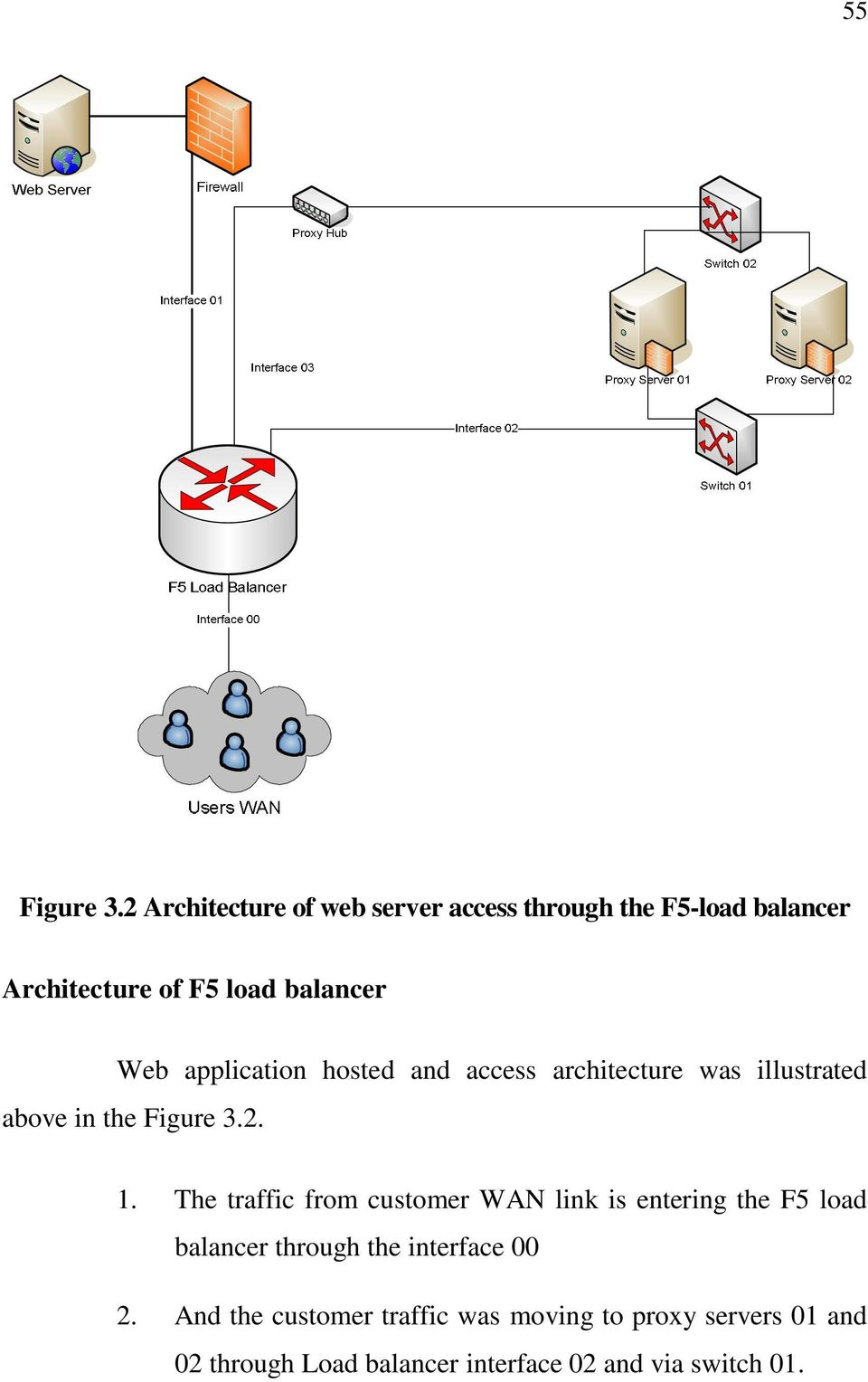 application hosted and access architecture was illustrated above in the Figure 3.2. 1.