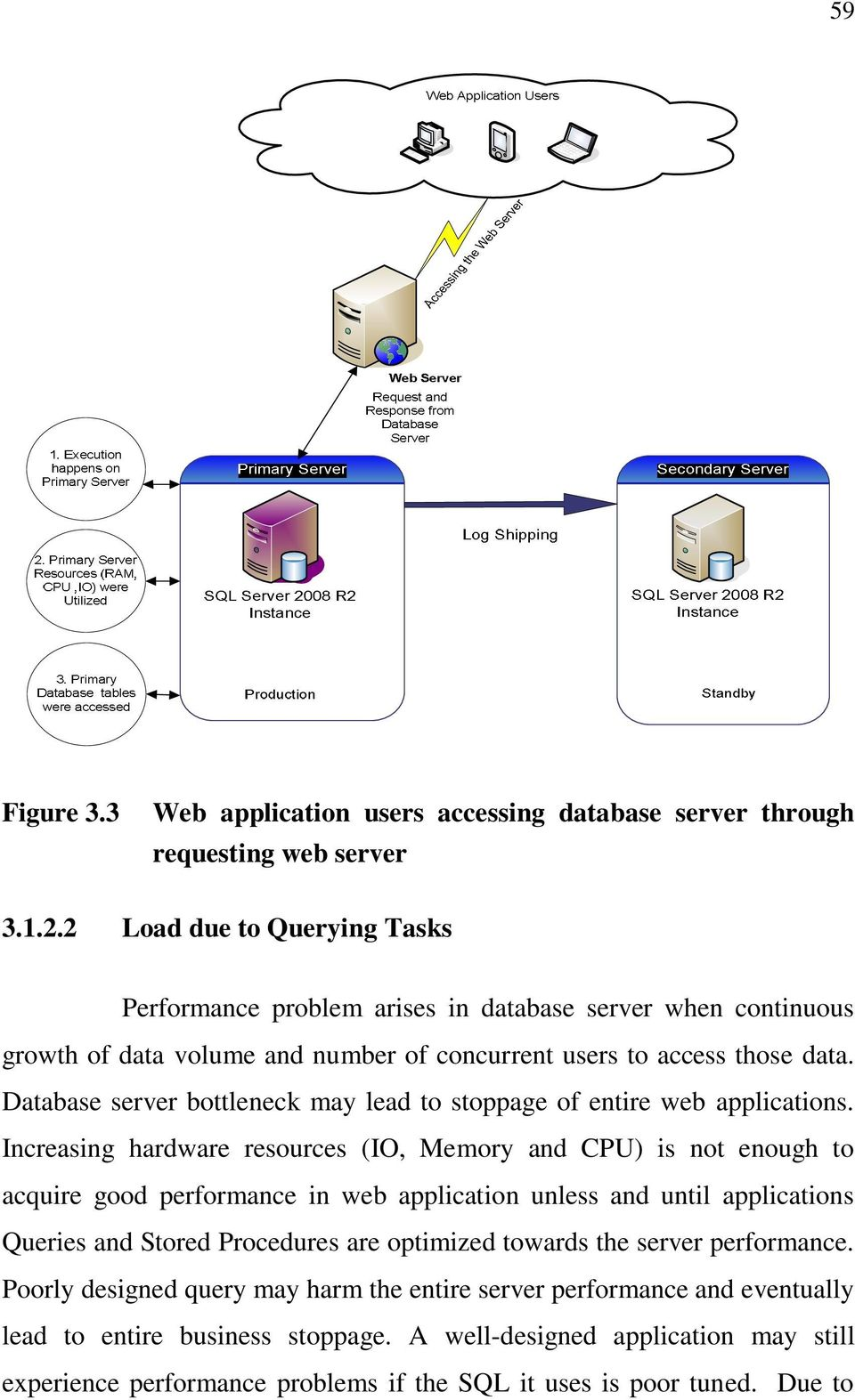 Database server bottleneck may lead to stoppage of entire web applications.