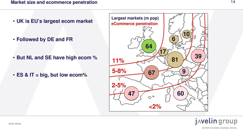 DE and FR But NL and SE have high ecom % 11% 64 17 6 81 10 39 ES
