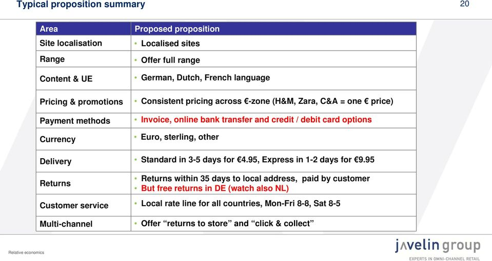 transfer and credit / debit card options Euro, sterling, other Standard in 3-5 days for 4.95, Express in 1-2 days for 9.