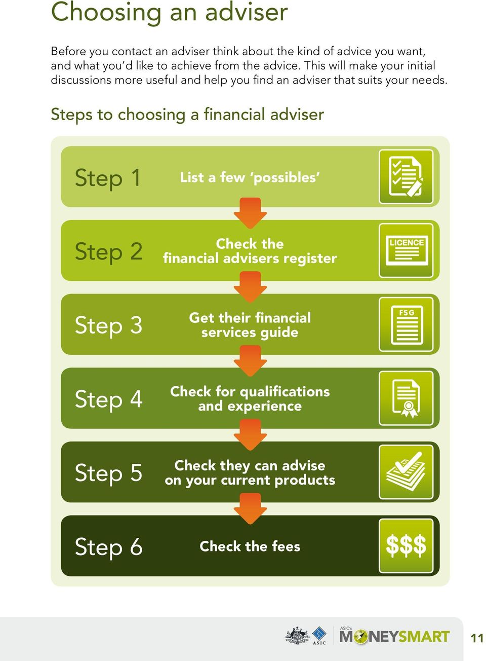 Steps to choosing a financial adviser Step 1 List a few possibles Step 2 Check the financial advisers register Step 3 Get their