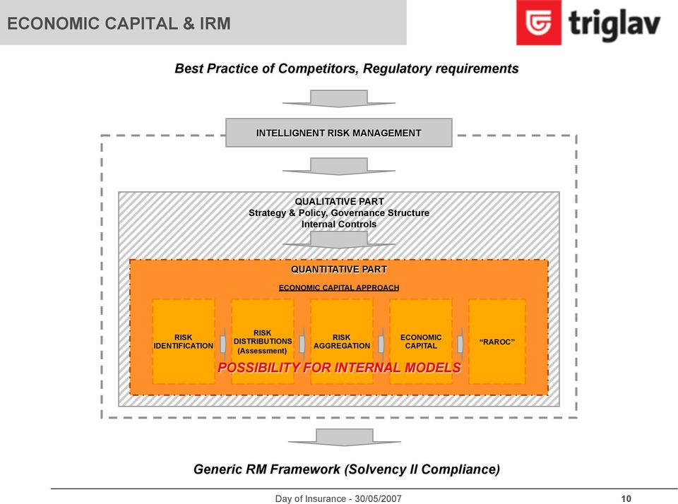 PART ECONOMIC CAPITAL APPROACH RISK IDENTIFICATION RISK DISTRIBUTIONS (Assessment) RISK AGGREGATION