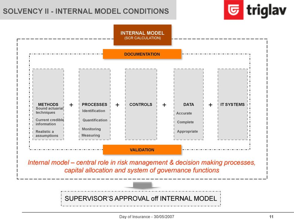 assumptions Quantification Monitoring Measuring Complete Appropriate VALIDATION Internal model central role in risk