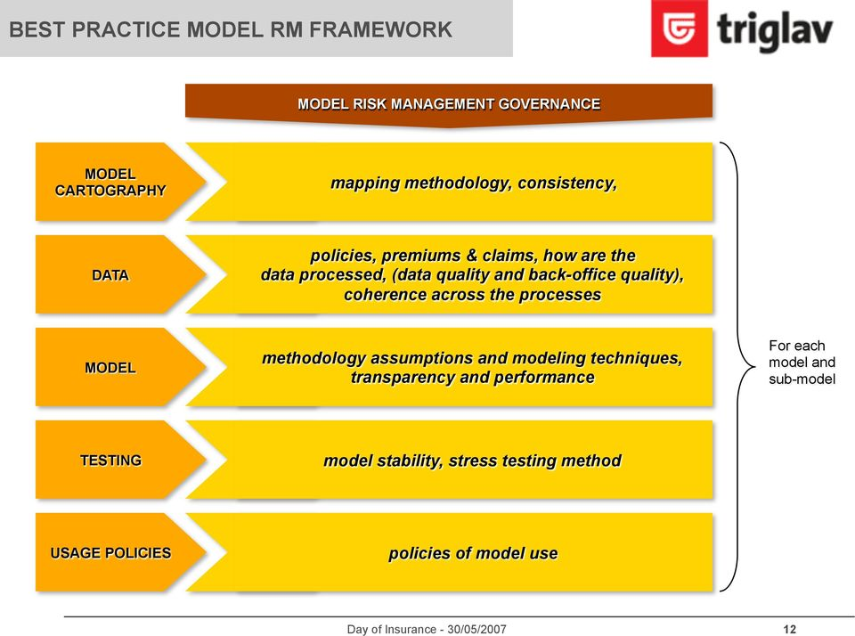 quality), coherence across the processes MODEL methodology assumptions and modeling techniques, transparency and