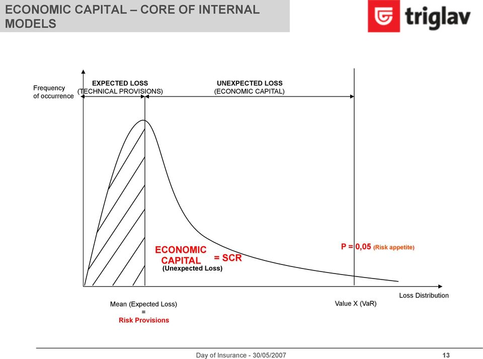 CAPITAL) ECONOMIC CAPITAL (Unexpected Loss) = SCR P = 0,05 (Risk