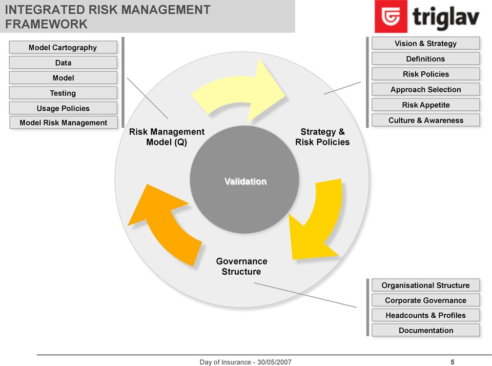 Management Risk Management Model (Q) Strategy & Risk Policies Culture & Awareness Validation