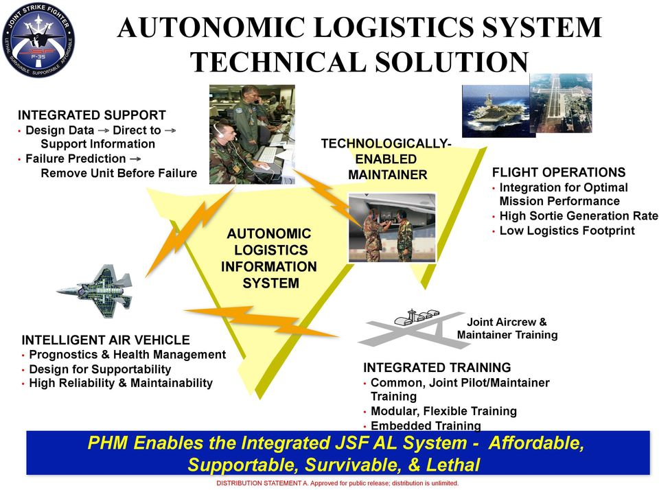 INFORMATION SYSTEM Joint Aircrew & Maintainer Training INTELLIGENT AIR VEHICLE Prognostics & Health Management Design for Supportability High Reliability & Maintainability