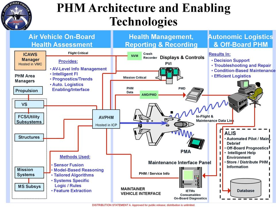 Logistics Enabling/Interface Mission Critical PHM Data NVM Crash Recorder AMD/PMD Displays & Controls PVI PMD.