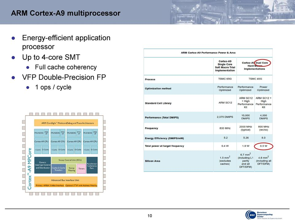 processor Up to 4-core SMT Full