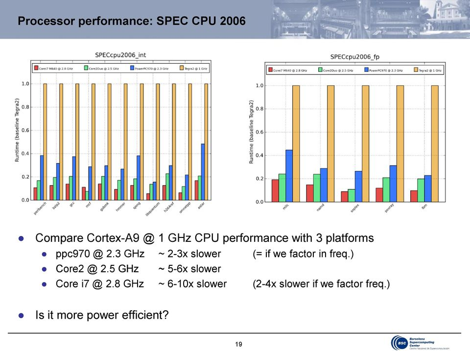 3 GHz ~ 2-3x slower (= if we factor in freq.) Core2 @ 2.