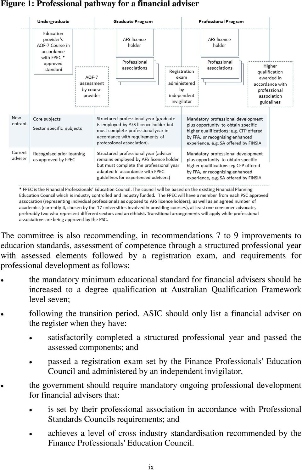 should be increased to a degree qualification at Australian Qualification Framework level seven; following the transition period, ASIC should only list a financial adviser on the register when they