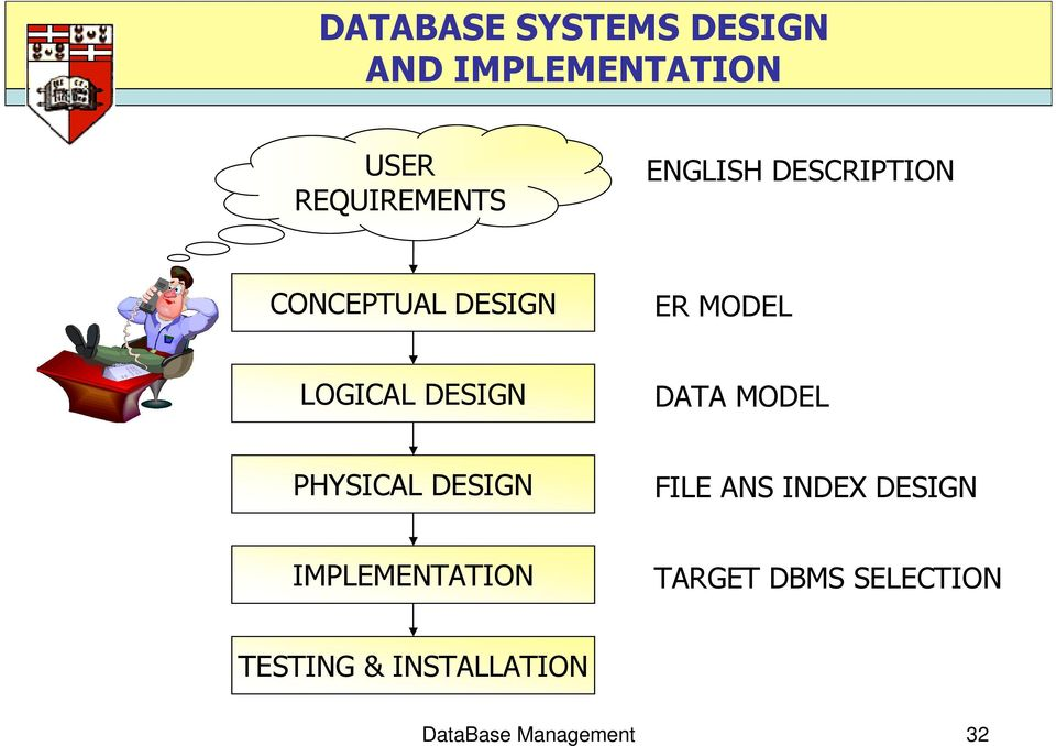 DATA MODEL PHYSICAL DESIGN FILE ANS INDEX DESIGN IMPLEMENTATION