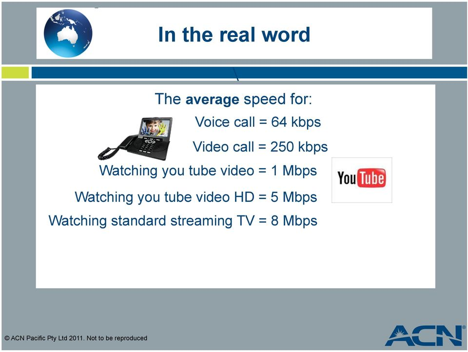 Watching you tube video HD = 5 Mbps Watching standard