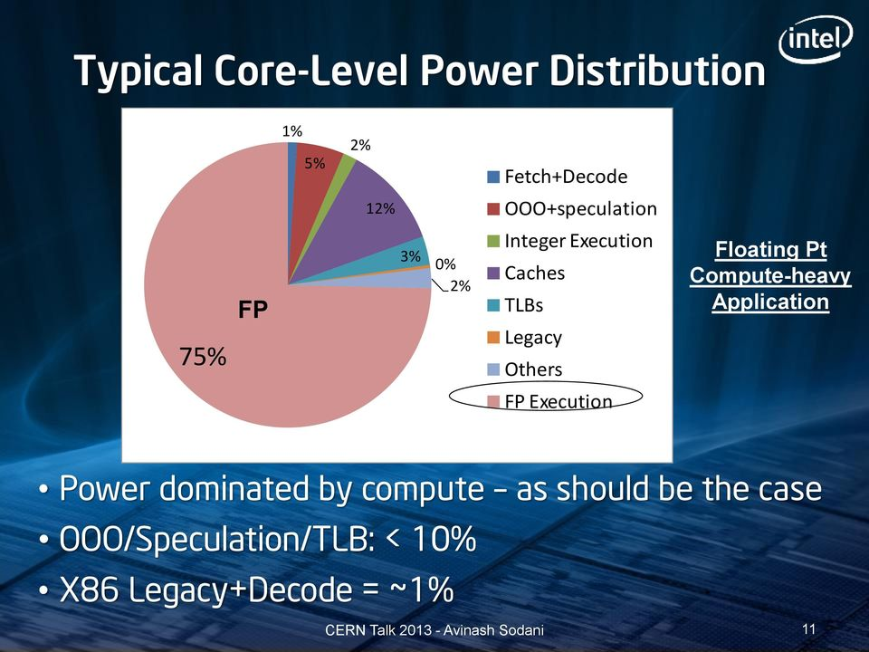 Others Floating Pt Compute-heavy Application FP Execution Power dominated
