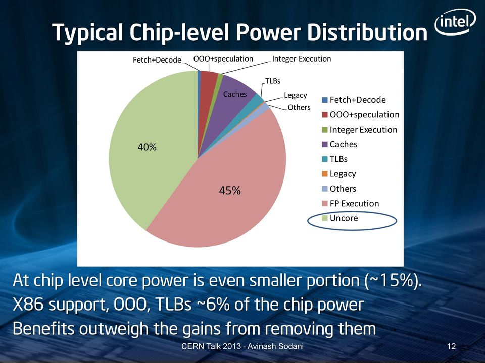 Legacy Others FP Execution Uncore At chip level core power is even smaller portion (~15%).