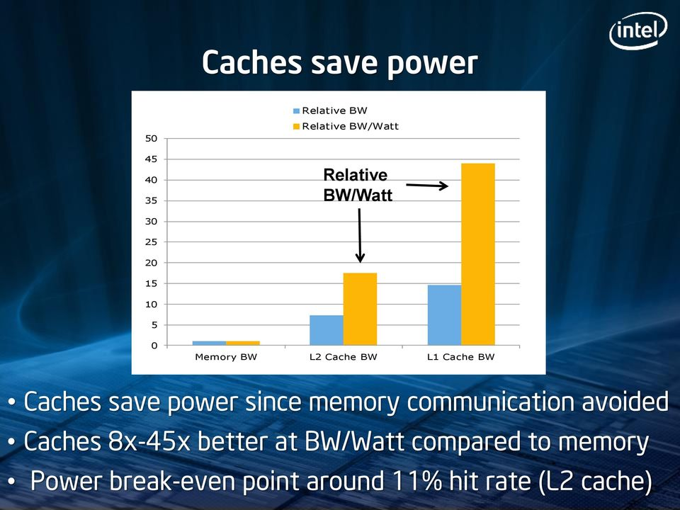 save power since memory communication avoided Caches 8x-45x better at