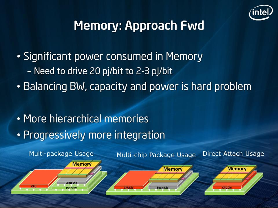 memories Progressively more integration Multi-package Usage Memory Multi-chip