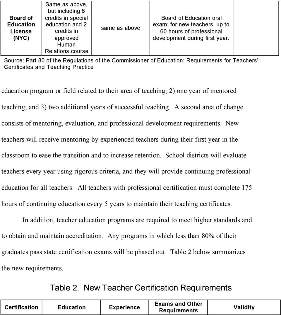 Source: Part 80 of the Regulations of the Commissioner of Education: Requirements for Teachers Certificates and Teaching Practice education program or field related to their area of teaching; 2) one