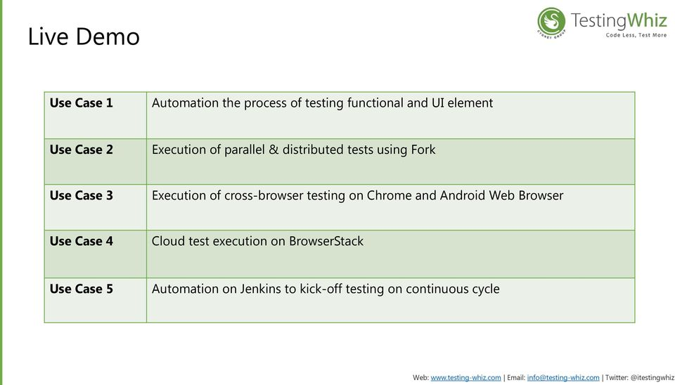 cross-browser testing on Chrome and Android Web Browser Use Case 4 Cloud test