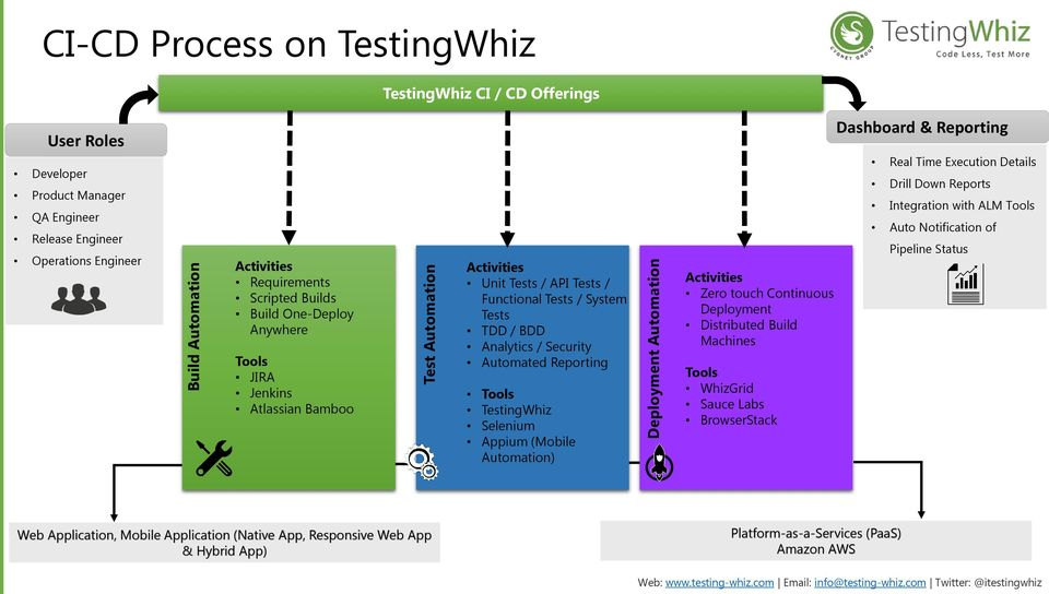 Security Automated Reporting Tools TestingWhiz Selenium Appium (Mobile Automation) Activities Zero touch Continuous Deployment Distributed Build Machines Tools WhizGrid Sauce Labs BrowserStack
