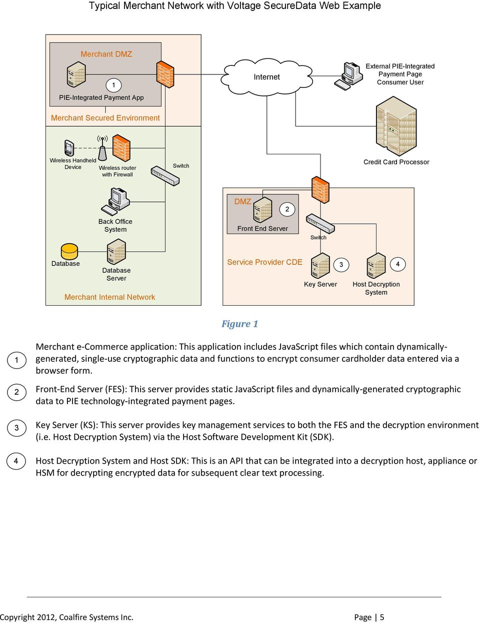 Provider CDE Key Server 3 4 Host Decryption System Figure 1 1 2 3 4 Merchant e-commerce application: This application includes JavaScript files which contain dynamicallygenerated, single-use