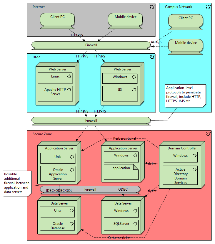 Architecture Description The following diagram gives a high-level view of the proposed architectural approach. Kerberos 3 is the network authentication standard shown, but SAML is equally secure.
