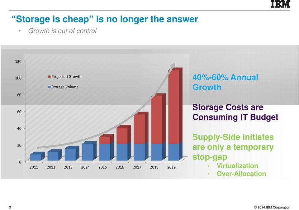 2018 2019 40%-60% Annual Growth Storage Costs are Consuming IT Budget