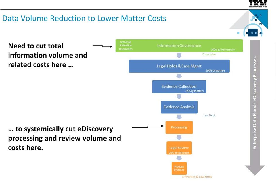related costs here to systemically cut