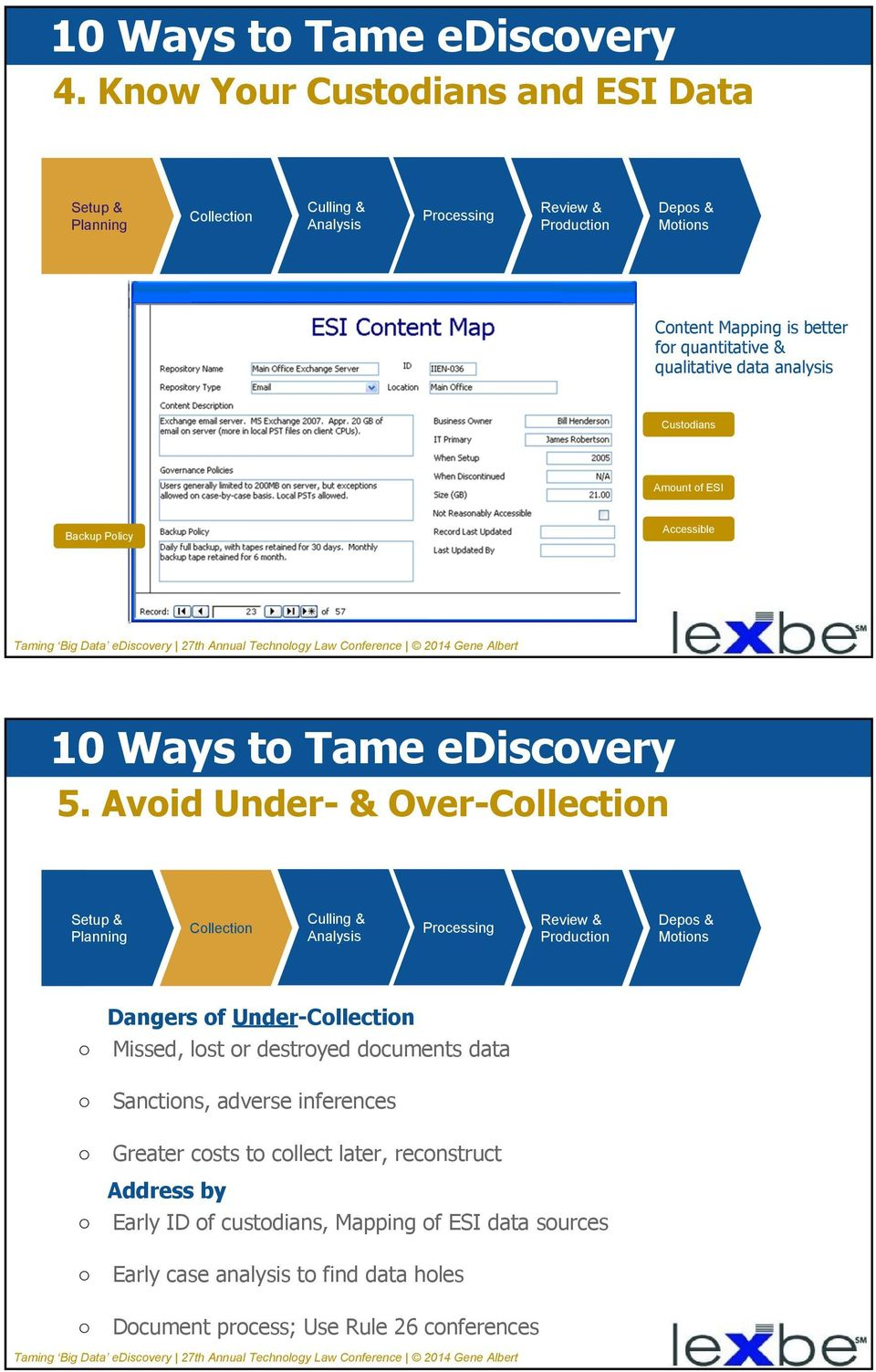 Avoid Under- & Over- Dangers of Under- Missed, lost or destroyed documents data Sanctions, adverse inferences