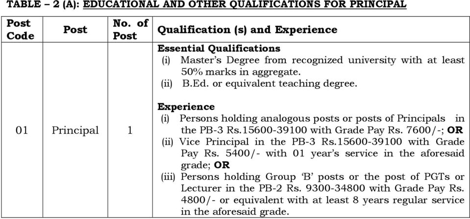 15600-39100 with Grade Pay Rs. 7600/-; OR (ii) Vice Principal in the PB-3 Rs.15600-39100 with Grade Pay Rs. 5400/- with 01 year s service in the aforesaid grade; OR (iii) Persons holding Group B posts or the post of PGTs or Lecturer in the PB-2 Rs.