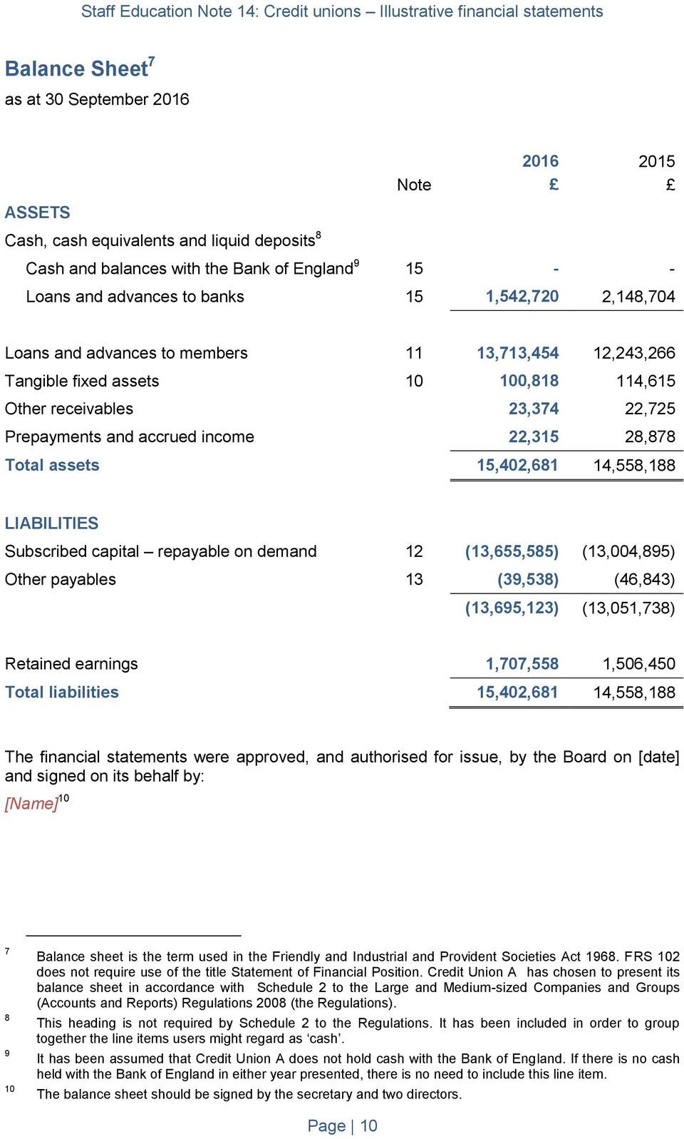 14,558,188 LIABILITIES Subscribed capital repayable on demand 12 (13,655,585) (13,004,895) Other payables 13 (39,538) (46,843) (13,695,123) (13,051,738) Retained earnings 1,707,558 1,506,450 Total
