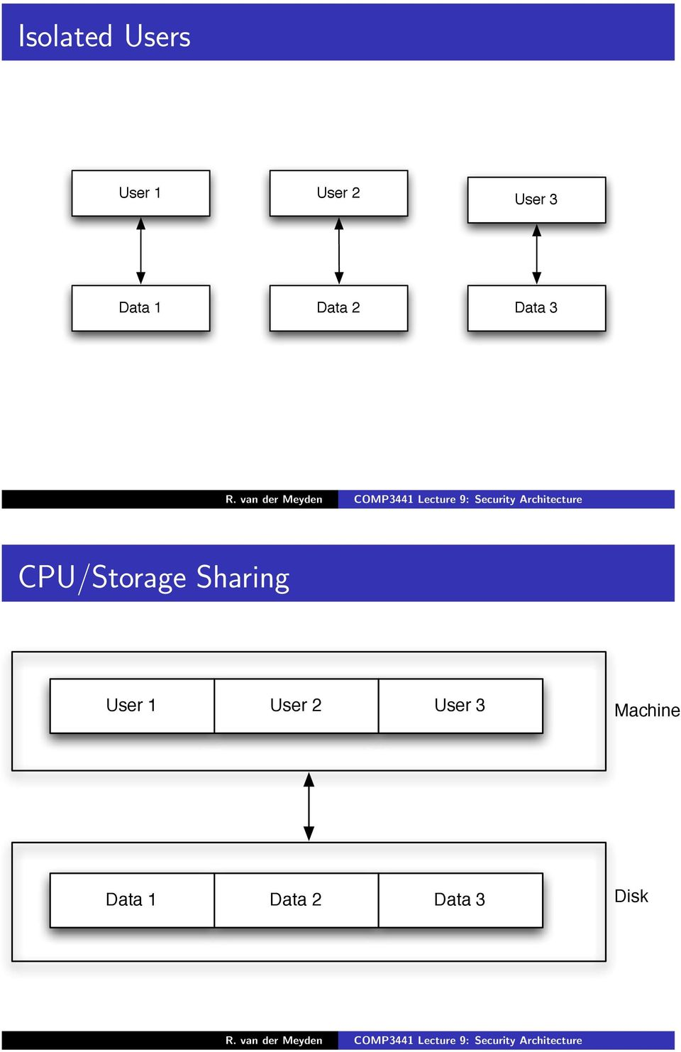 CPU/Storage Sharing User 1 User