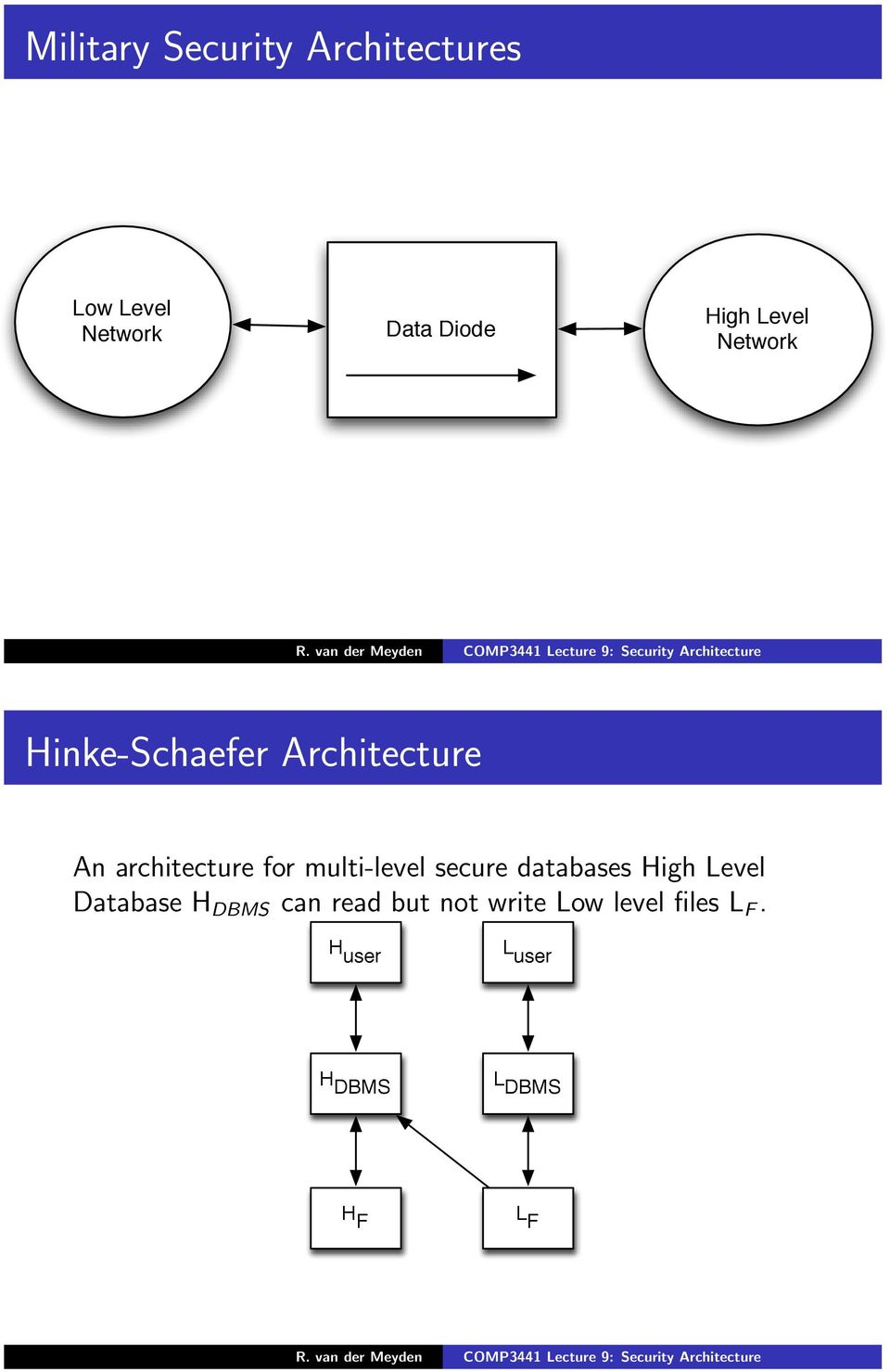 multi-level secure databases High Level Database H DBMS can