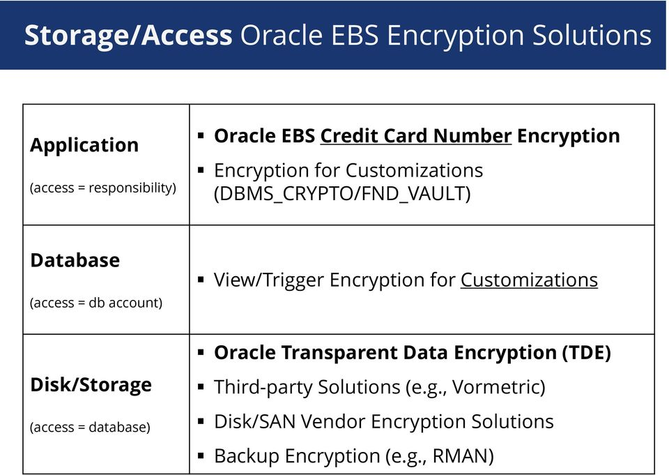 account) View/Trigger for Customizations Disk/Storage (access = database) Oracle