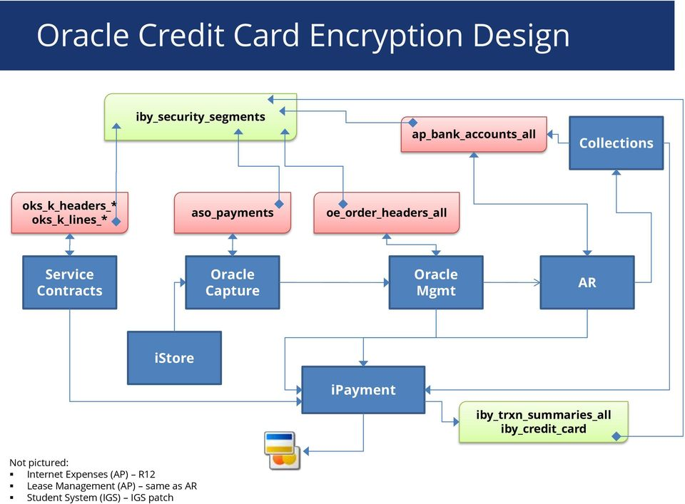 Oracle Capture Oracle Mgmt AR istore ipayment iby_trxn_summaries_all iby_credit_card