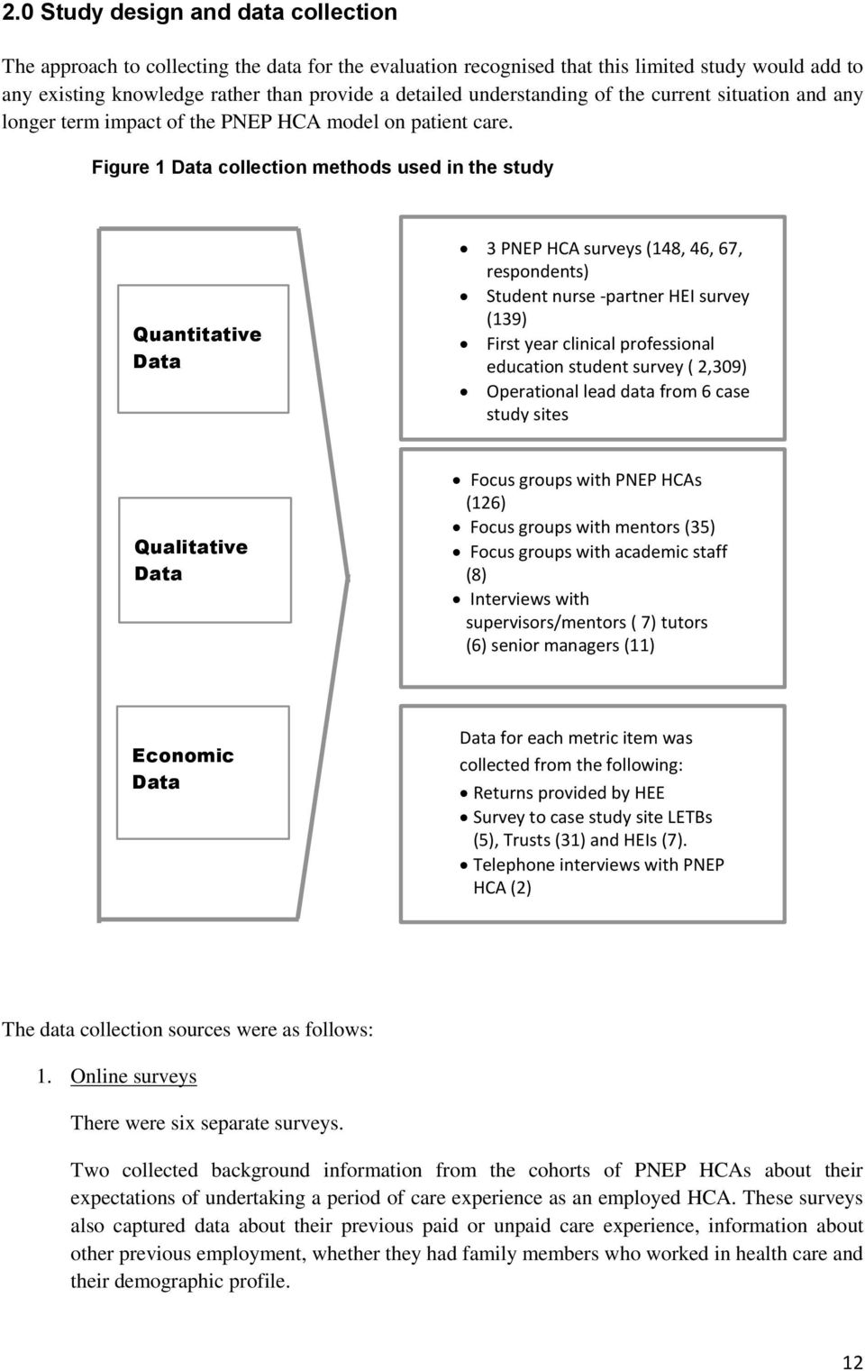 Figure 1 Data collection methods used in the study Quantitative Data 3 PNEP HCA surveys (148, 46, 67, respondents) Student nurse -partner HEI survey (139) First year clinical professional education