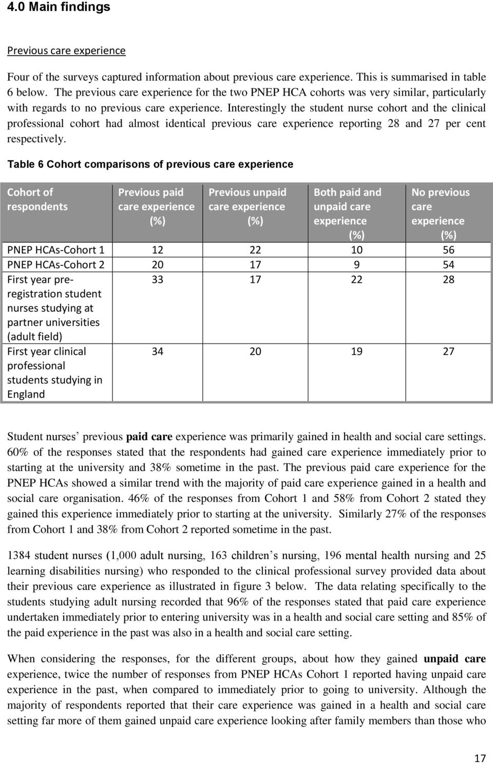 Interestingly the student nurse cohort and the clinical professional cohort had almost identical previous care experience reporting 28 and 27 per cent respectively.