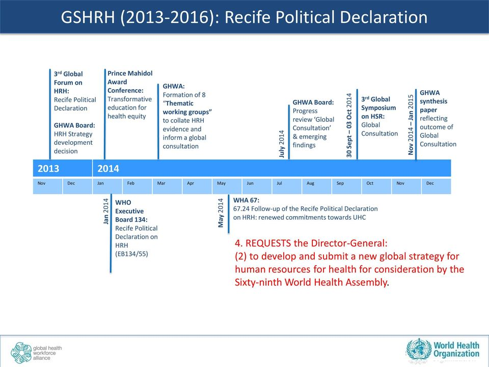 consultation GHWA Board: Progress review Global Consultation & emerging findings 3 rd Global Symposium on HSR: Global Consultation Nov Dec Jan Feb Mar Apr May Jun Jul Aug Sep Oct Nov Dec GHWA