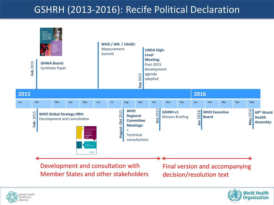 WHO Global Strategy HRH: Development and consultation WHO Regional Committee Meetings: + Technical consultations GSHRH v1 Mission Briefing Jan 2016 WHO