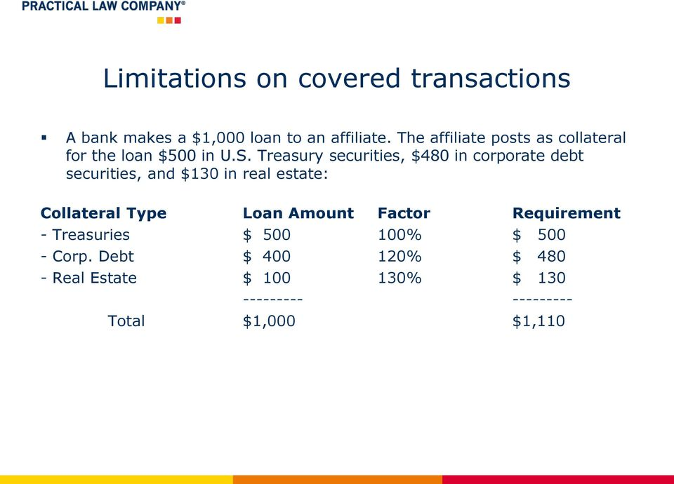 Treasury securities, $480 in corporate debt securities, and $130 in real estate: Collateral Type